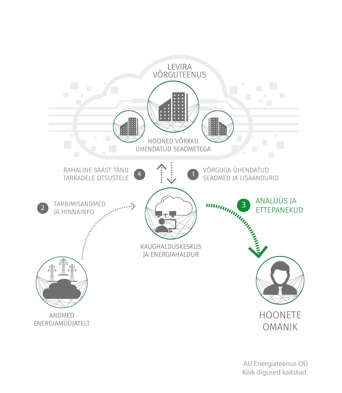 Energiateenus IoT EMS