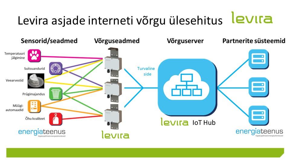 Levira_IoT_Energiateenus